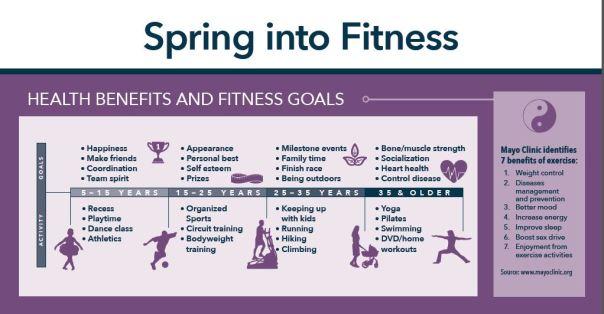 BHG 360 Fitness Infographic 1